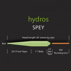 Hydros Spey System
